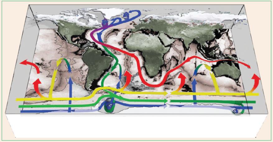 Principales corrientes oceánicas globales.