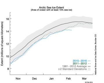 """""""Mientras tanto, en el Océano Ártico, la capa de hielo ha detenido su crecimiento anual, a falta de menos de un mes para que acabe la estación y comience el deshielo. Nunca antes había pasado una cosa igual, al menos no desde que se tienen registros, y encima la cobertura de hielo está en mínimos históricos. Pero pocos están mirando en esa dirección."""" Fuente: Blog """"The Oil Crash"""" http://crashoil.blogspot.ca/2016/02/pasandose-de-frenada.html"""